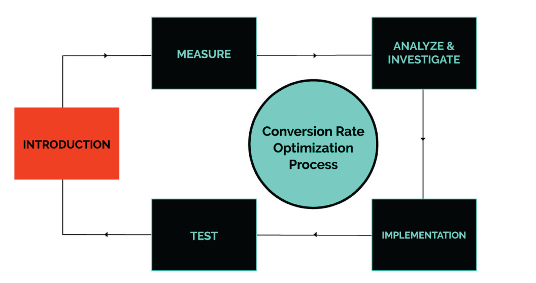 CRO Process   SmartBug Media