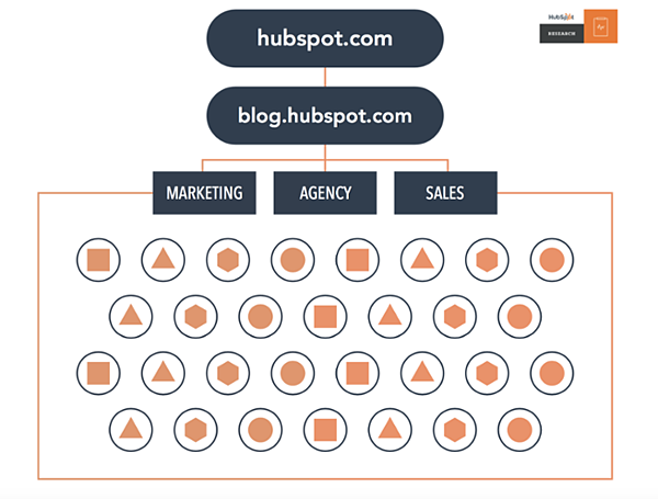 A typical inbound marketing structure