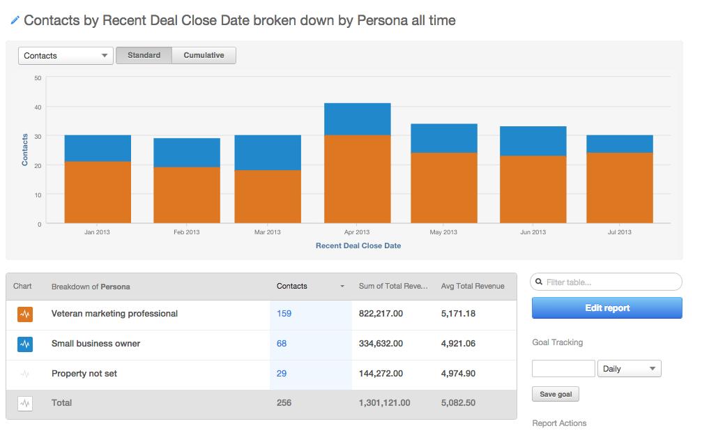 persona-hubpot-revenue-reporting