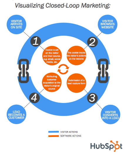 visualizing-closed-loop-marketing-hubspot