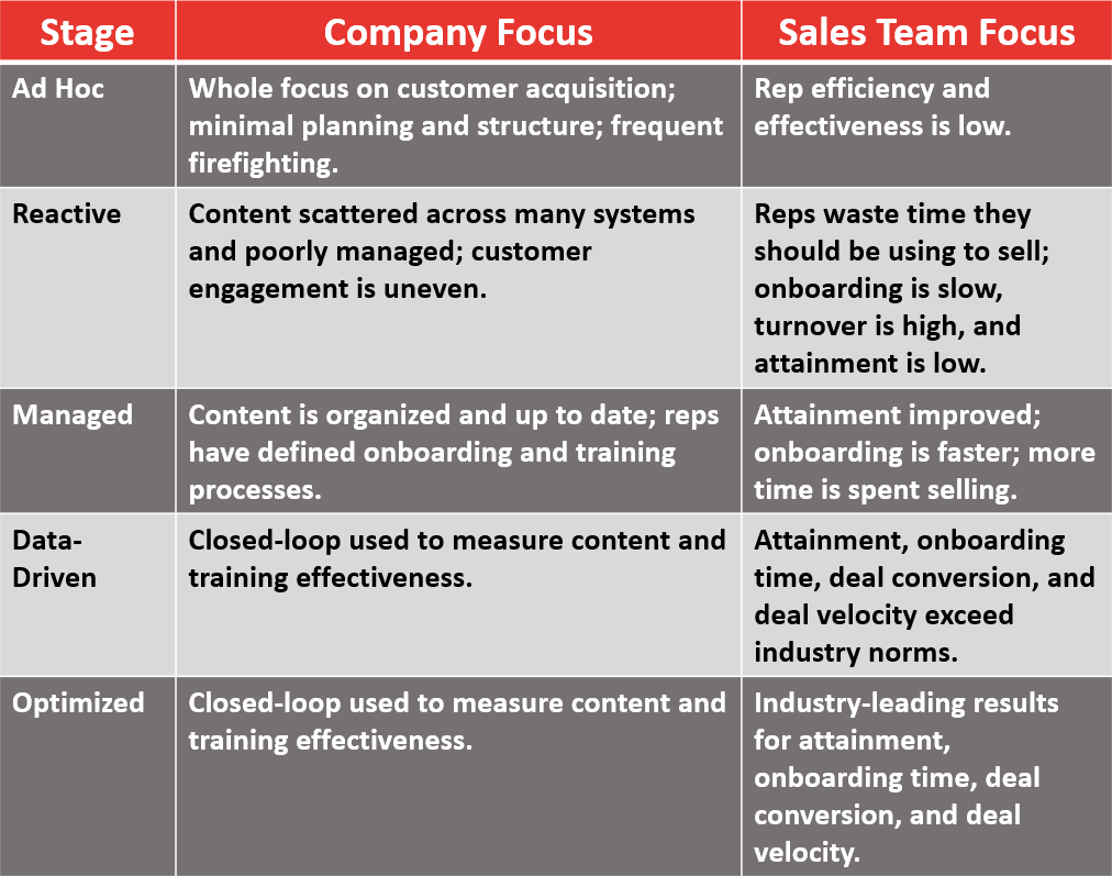 How to measure your sales enablement success salesenablementchart1 nvjuhfo Image collections