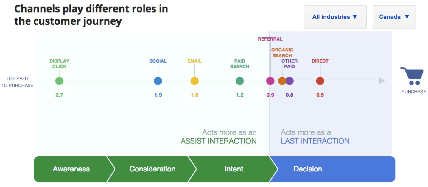 Google Attribution Buyers Journey