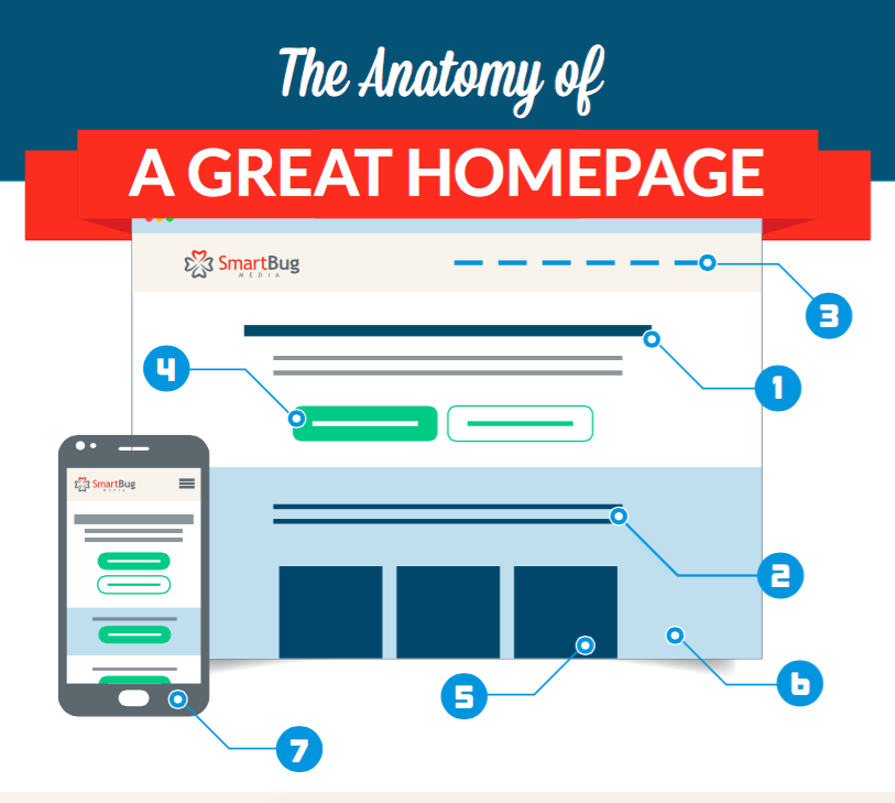 Website Redesign The Anatomy Of A Great Homepage Infographic