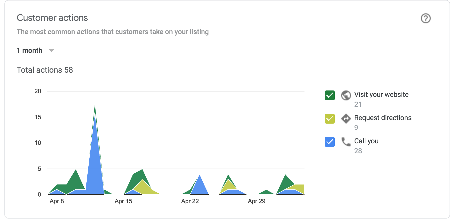 google my business customer actions